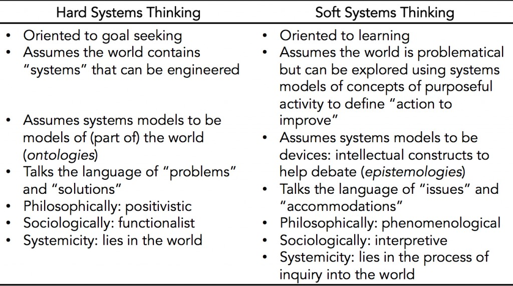 Hard and Soft Systems Viewpoints